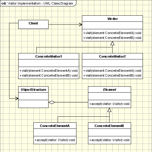 Visitor Pattern - UML Class Diagram