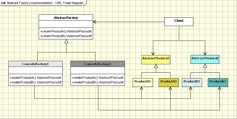 Abstract Factory Implementation - UML Class Diagram