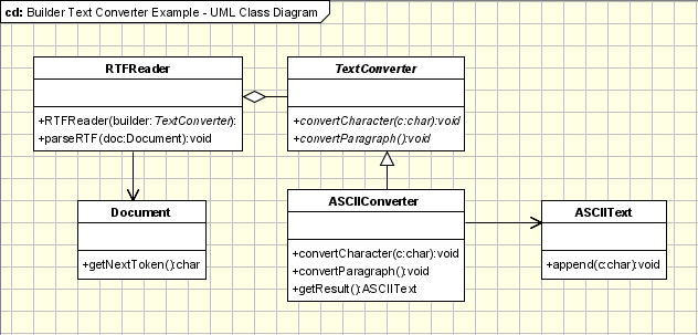 Builder Pattern Example - UML Class Diagram