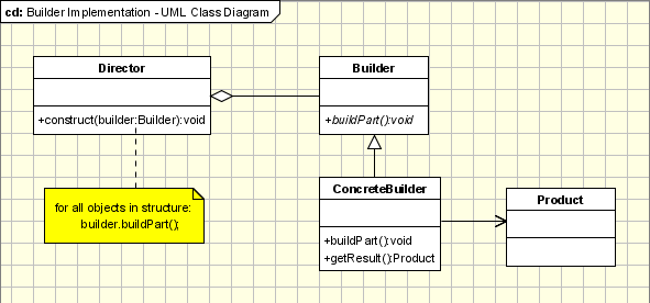 Builder Pattern - UML Class Diagram