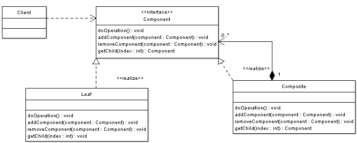 Composite Pattern Alternative Implementation - UML Class Diagram