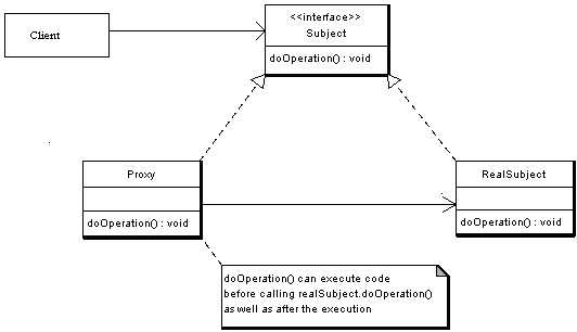 Proxy Pattern Implementation - UML Class Diagram