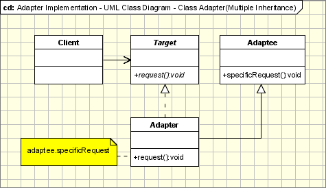 Adapter pattern object oriented design adapter pattern implementation uml class diagram ccuart Images