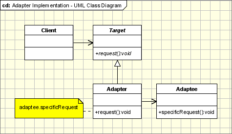 Adapter  Pattern Implementation - UML Class Diagram